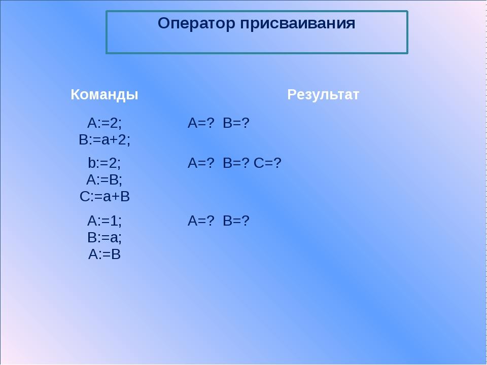 Программирование линейных алгоритмов Найти периметр прямоугольника Program p...