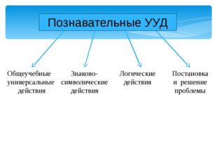 Общеучебные универсальные действия Знаково- символические действия Логические