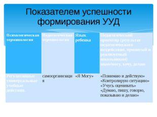 Показателем успешности формирования УУД Психологическая терминология Педагоги