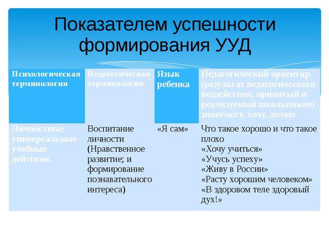 Показателем успешности формирования УУД Психологическая терминология Педагоги...