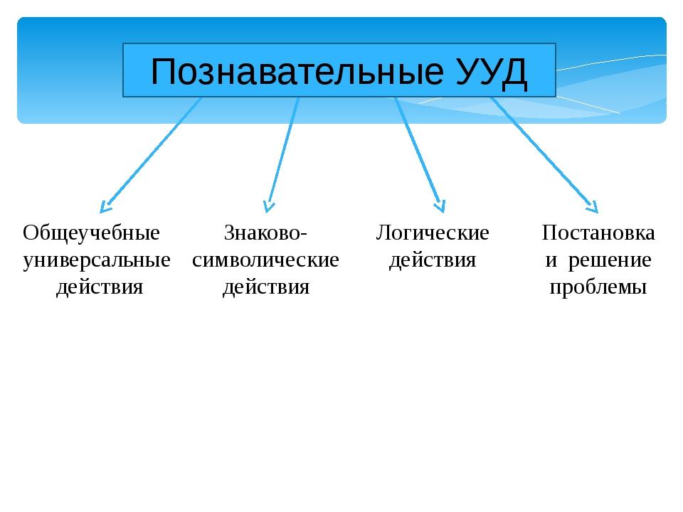 Общеучебные универсальные действия Знаково- символические действия Логические...