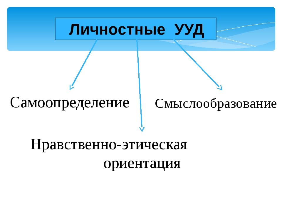 Личностные УУД Самоопределение Смыслообразование Нравственно-этическая ориен...
