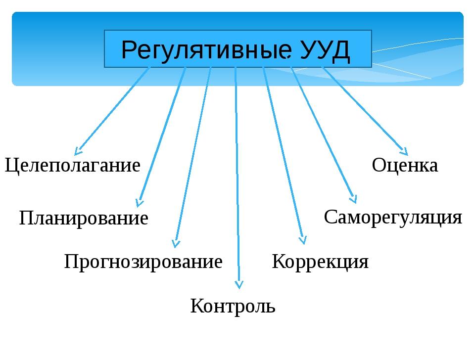 Регулятивные УУД Целеполагание Саморегуляция Планирование Оценка Прогнозиров...