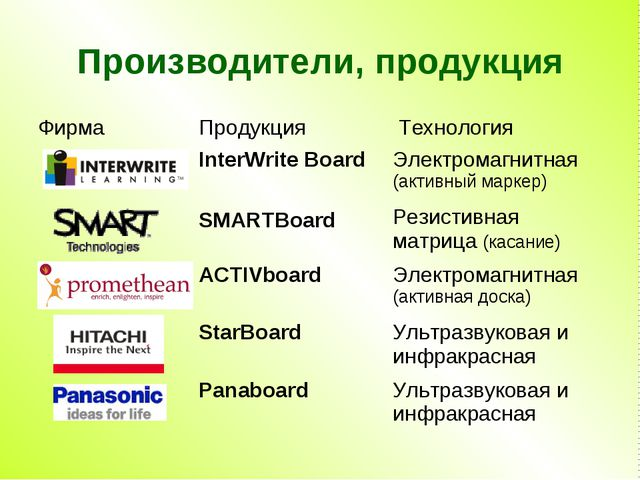 Производители, продукция ФирмаПродукция Технология InterWrite BoardЭлектр...