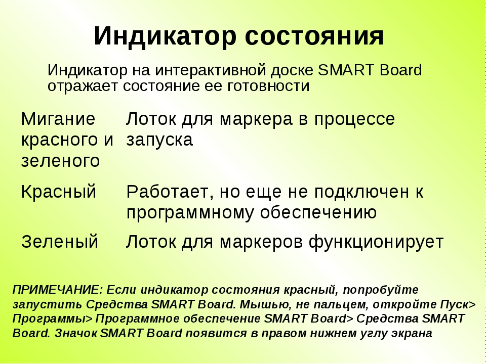 Индикатор состояния Индикатор на интерактивной доске SMART Board отражает сос...