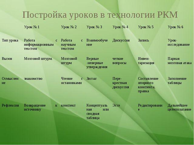Постройка уроков в технологии РКМ Урок № 1Урок № 2Урок № 3Урок № 4Урок...