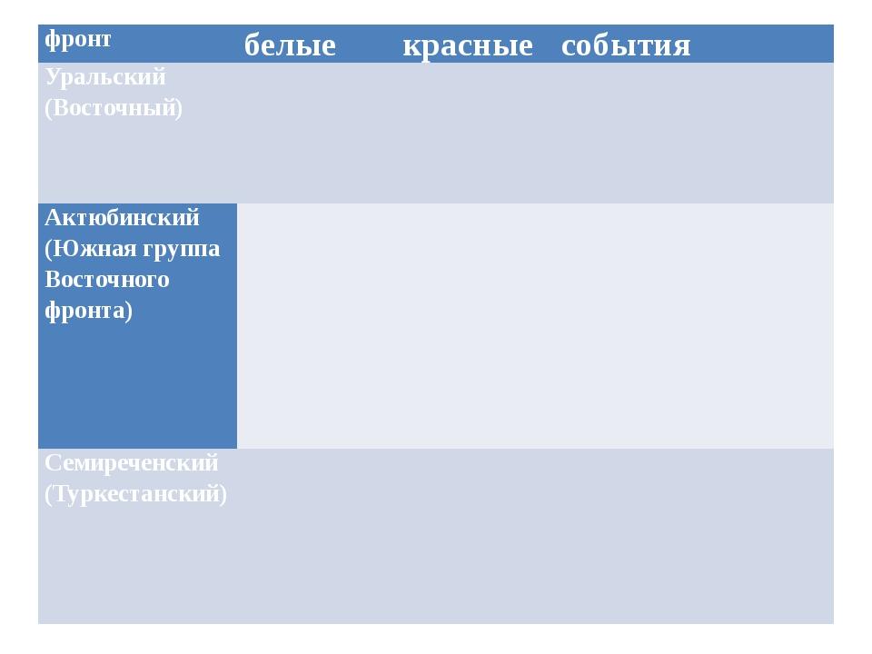 фронт белые красные события Уральский (Восточный)    Актюбинский (Южная гр...