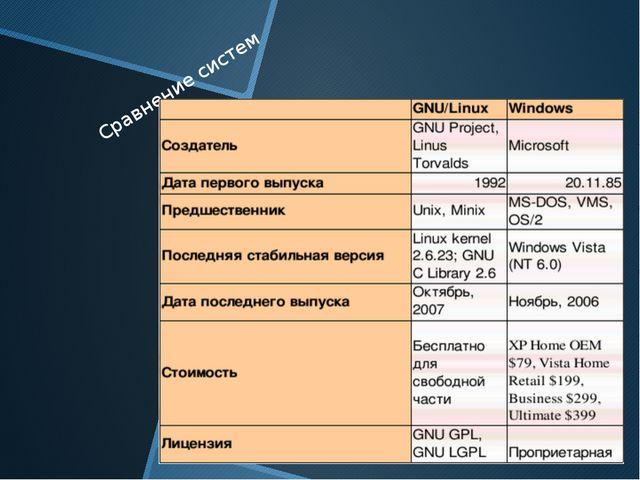 Сравнение систем