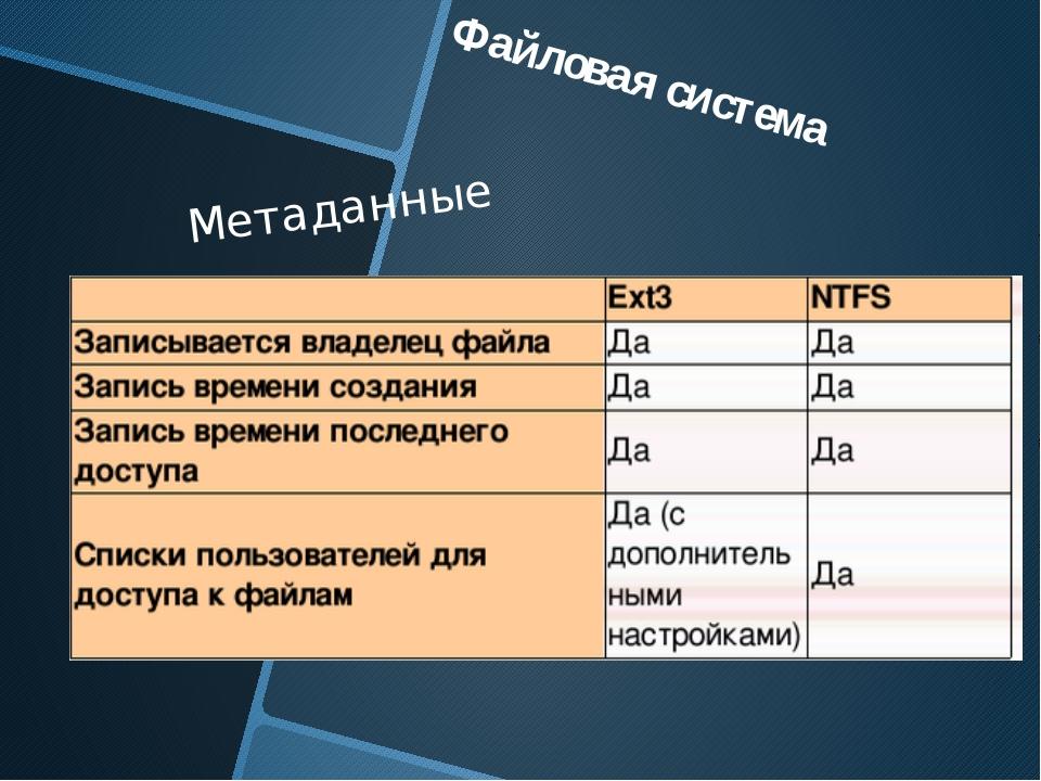 Метаданные Файловая система