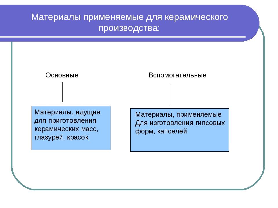 Материалы применяемые для керамического производства: Основные Вспомогательны...