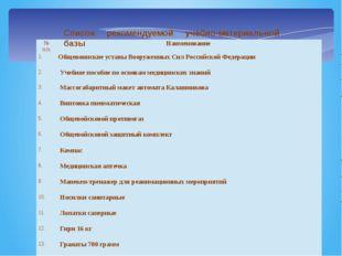 Список рекомендуемой учебно-материальной базы № п/п Наименование 1. Общевоинс