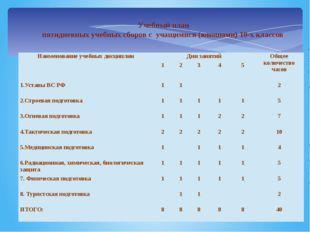 Учебный план пятидневных учебных сборов с учащимися (юношами) 10-х классов Н