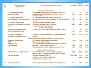 № п/п  Наименование норматива  Условия выполнения норматива Оценка Отлич