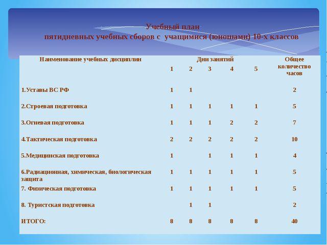 Учебный план пятидневных учебных сборов с учащимися (юношами) 10-х классов Н...