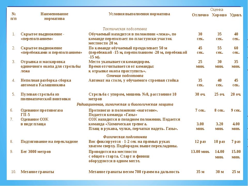 № п/п  Наименование норматива  Условия выполнения норматива Оценка Отлич...