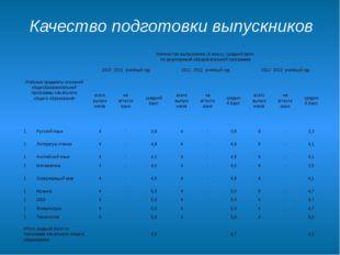 Качество подготовки выпускников Учебные предметы основной общеобразовательной