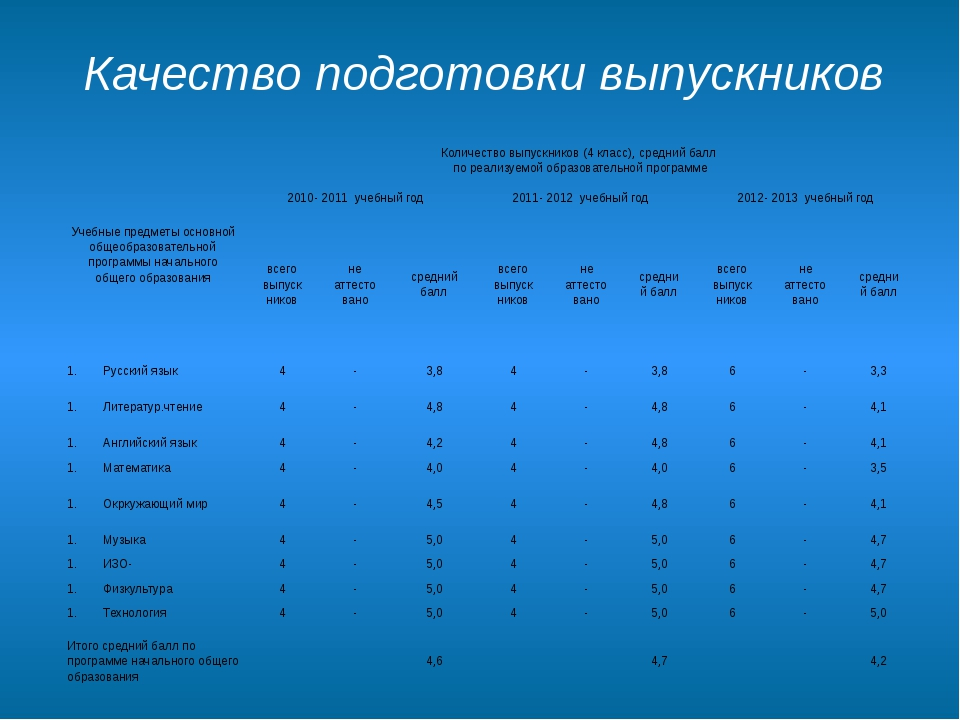 Качество подготовки выпускников Учебные предметы основной общеобразовательной...