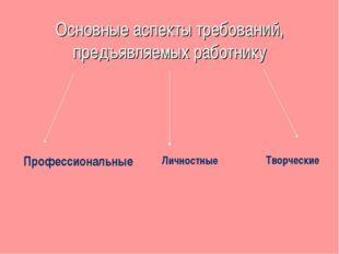 Основные аспекты требований, предъявляемых работнику Профессиональные Личност