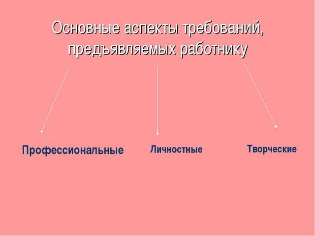 Основные аспекты требований, предъявляемых работнику Профессиональные Личност...
