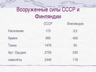 Вооруженные силы СССР и Финляндии СССРФинляндия Население1733,5 Армия960