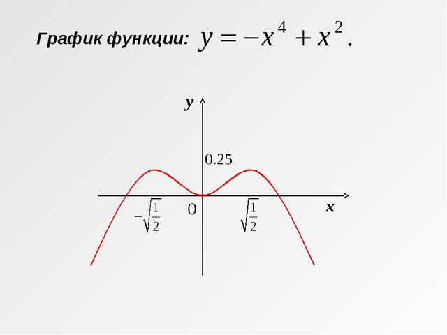 y x График функции: