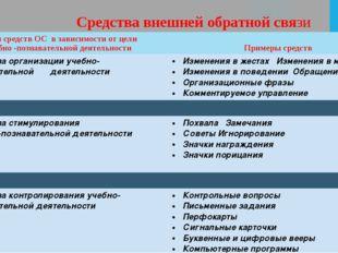 Средства внешней обратной связи Виды средств ОС в зависимости от цели учебно-
