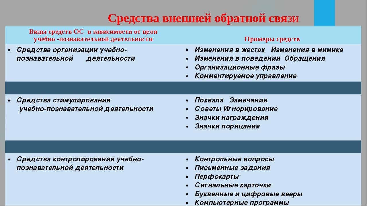 Средства внешней обратной связи Виды средств ОС в зависимости от цели учебно-...
