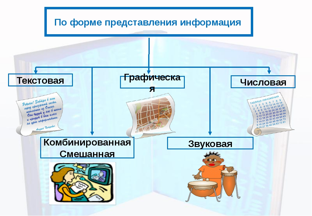 По форме представления информация Текстовая Числовая Графическая Звуковая Ком...