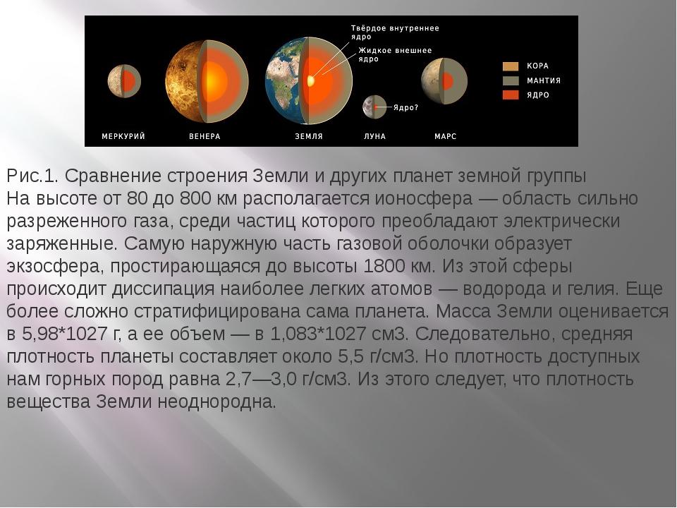 Рис.1. Сравнение строения Земли и других планет земной группы На высоте от 80...
