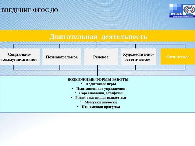 ВВЕДЕНИЕ ФГОС ДО Социально-коммуникативное Познавательное Речевое Художествен...