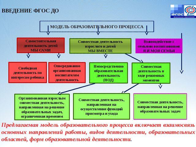 Предлагаемая модель образовательного процесса включает взаимосвязь основных н...