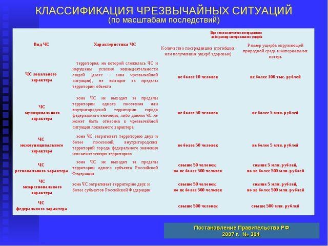 КЛАССИФИКАЦИЯ ЧРЕЗВЫЧАЙНЫХ СИТУАЦИЙ (по масштабам последствий) Постановление...