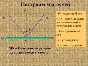 Построим ход лучей N M S C O B SO –падающий луч CO – перпендикуляр, восстанов