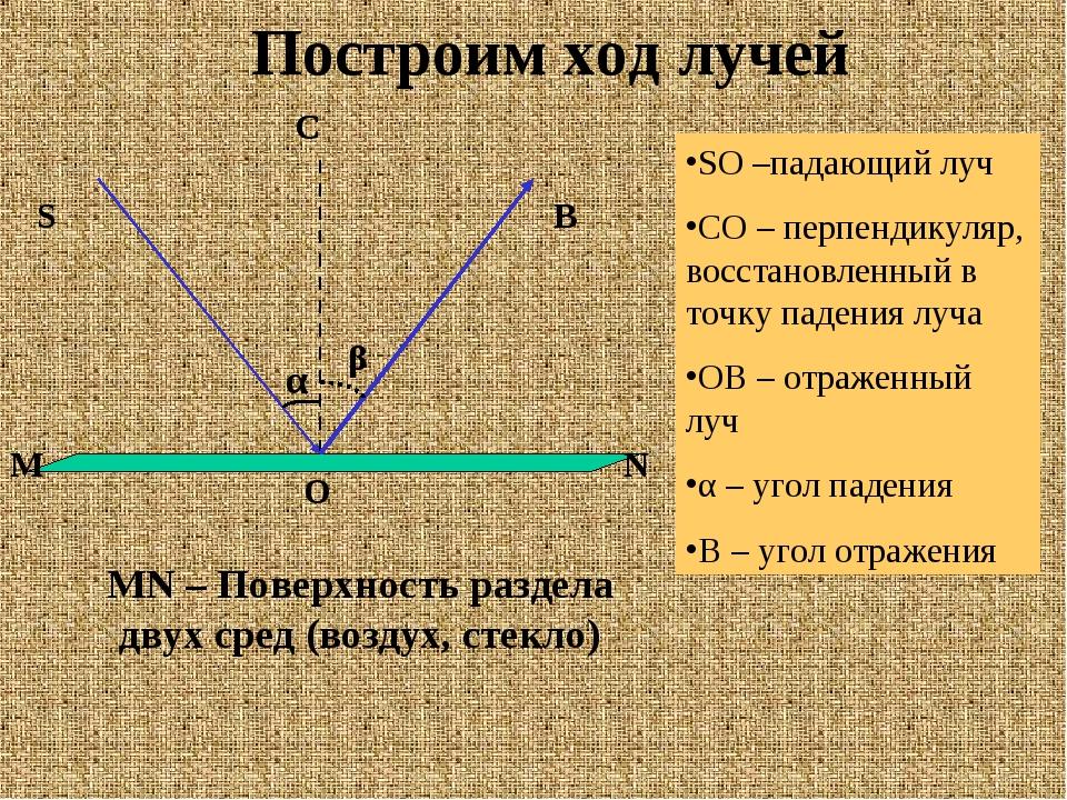 Построим ход лучей N M S C O B SO –падающий луч CO – перпендикуляр, восстанов...