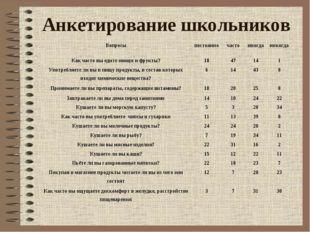 Анкетирование школьников Вопросыпостоянночастоиногданикогда Как часто вы
