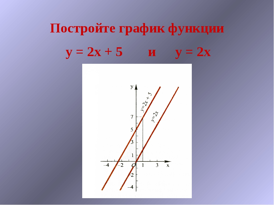 Постройте график функции y = 2x + 5иy = 2x