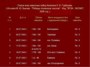 Список всех известных побед Капитана Н. И. Горбунова: ( Из книги М. Ю. Быкова