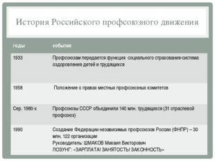 История Российского профсоюзного движения годы события 1933 Профсоюзам переда