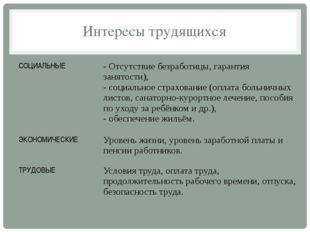 Интересы трудящихся СОЦИАЛЬНЫЕ - Отсутствие безработицы, гарантия занятости),