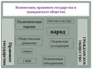 Взаимосвязь правового государства и гражданского общества народ семья Политич