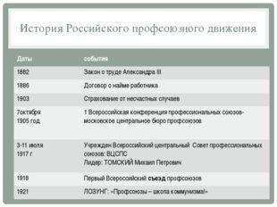 История Российского профсоюзного движения Даты события 1882 Законо труде Алек