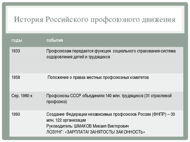 История Российского профсоюзного движения годы события 1933 Профсоюзам переда...