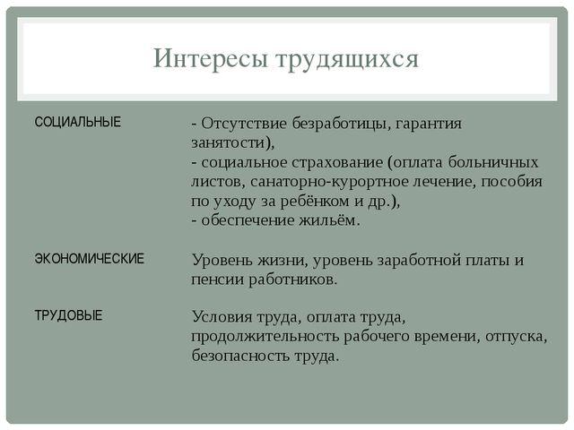 Интересы трудящихся СОЦИАЛЬНЫЕ - Отсутствие безработицы, гарантия занятости),...