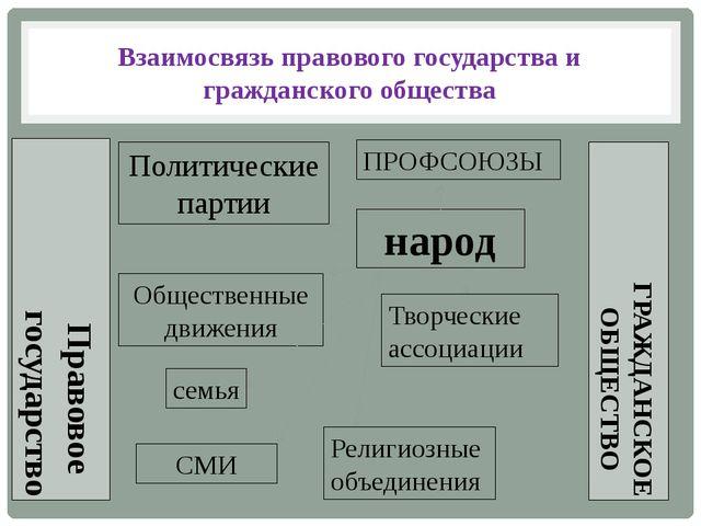 Взаимосвязь правового государства и гражданского общества народ семья Политич...