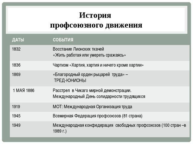 История профсоюзного движения ДАТЫ СОБЫТИЯ 1832 Восстание Лионских ткачей «Жи...