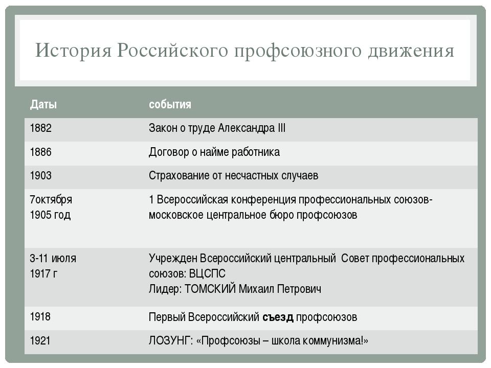 История Российского профсоюзного движения Даты события 1882 Законо труде Алек...