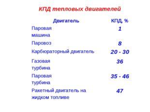 КПД тепловых двигателей ДвигательКПД, % Паровая машина1 Паровоз8 Карбюрато