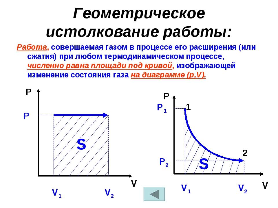 Геометрическое истолкование работы: Работа, совершаемая газом в процессе его...