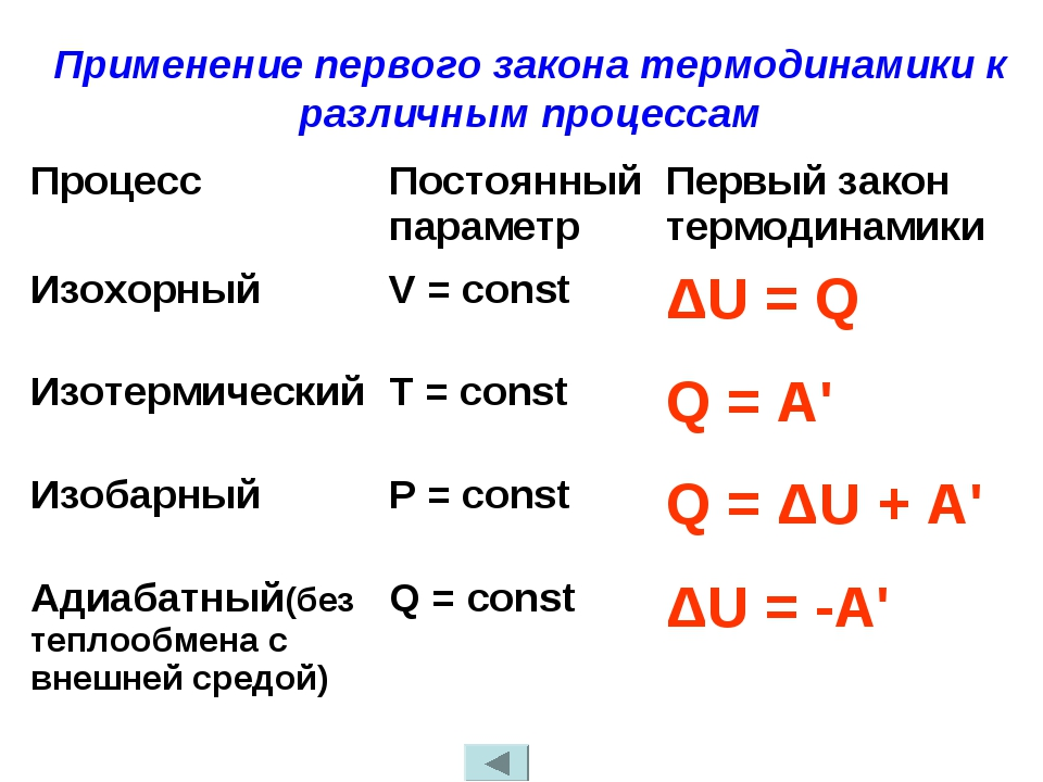 Применение первого закона термодинамики к различным процессам ПроцессПостоян...