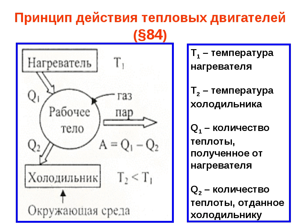 Принцип действия тепловых двигателей (§84) Т1 – температура нагревателя Т2 –...